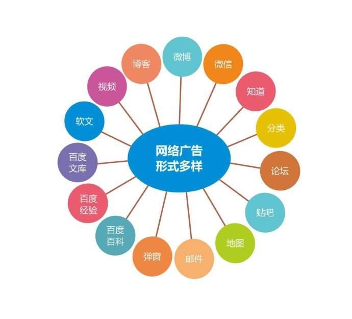 最有效实用的16种网络推广方法